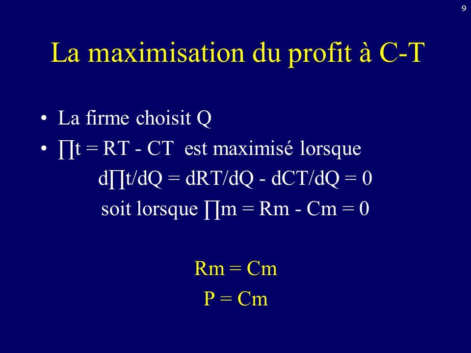 La maximisation du profit à C-T