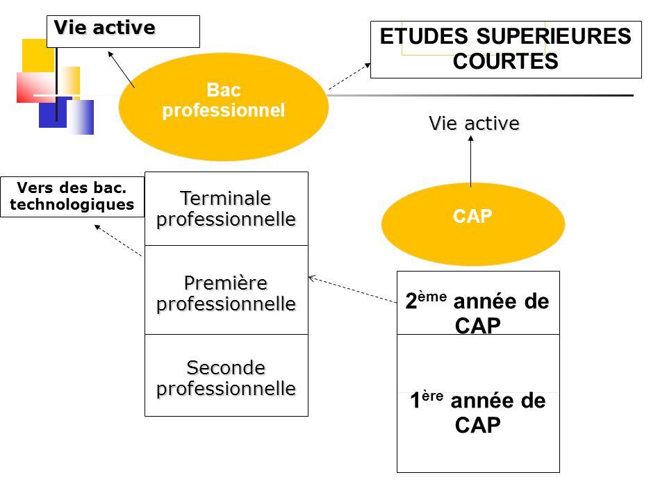 ETUDES SUPERIEURES COURTES 2ème année de CAP 1ère année de CAP
