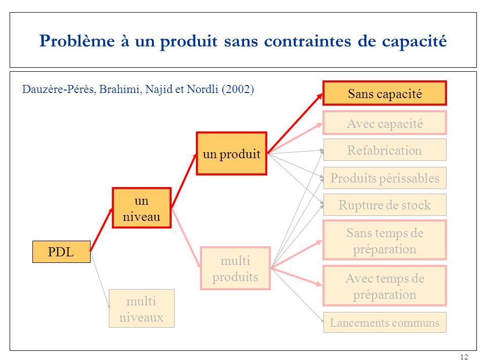 Problème à un produit sans contraintes de capacité