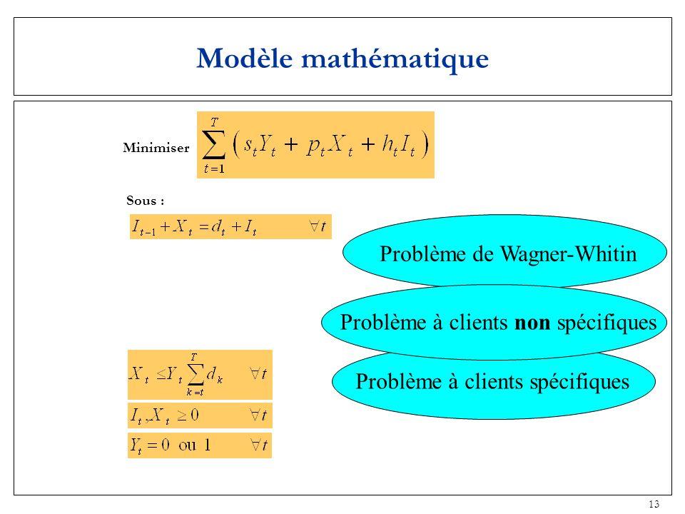 Modèle mathématique Problème de Wagner-Whitin