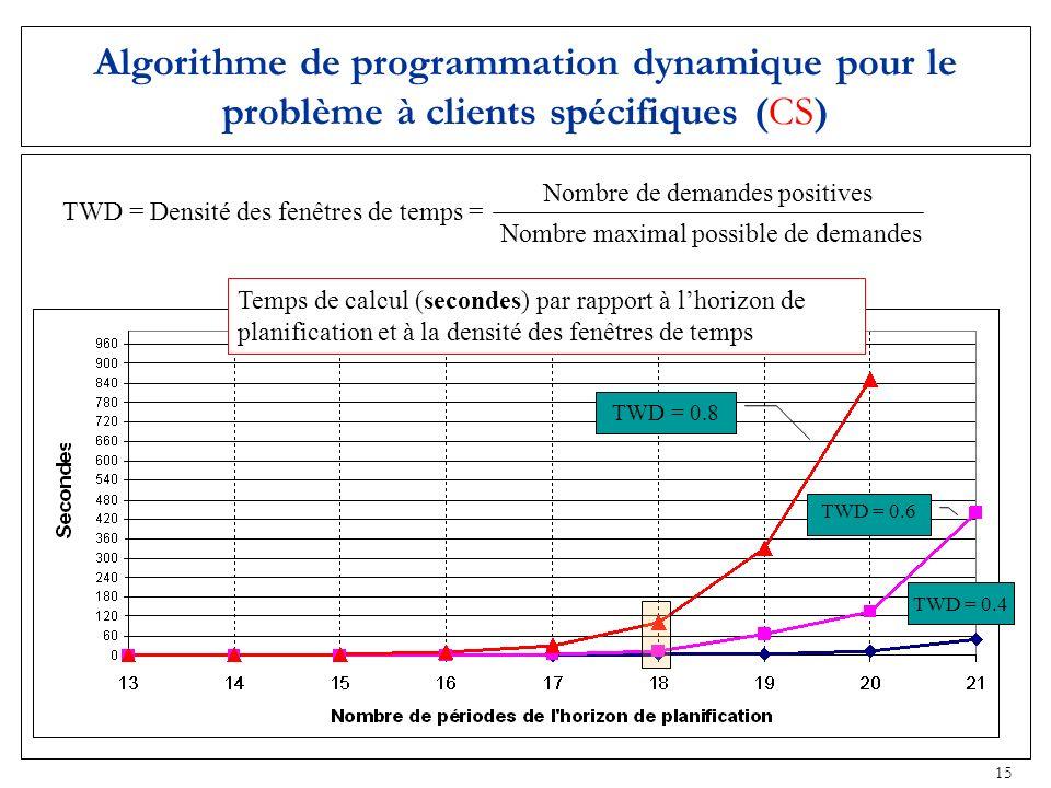 Algorithme de programmation dynamique pour le problème à clients spécifiques (CS)