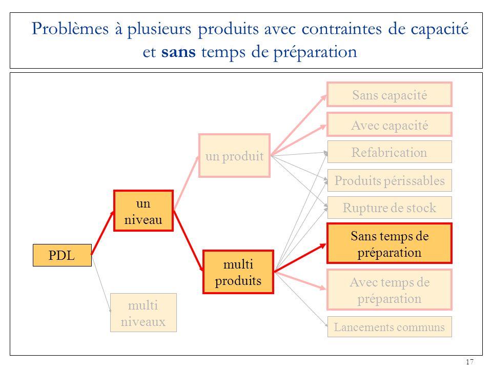 Problèmes à plusieurs produits avec contraintes de capacité et sans temps de préparation