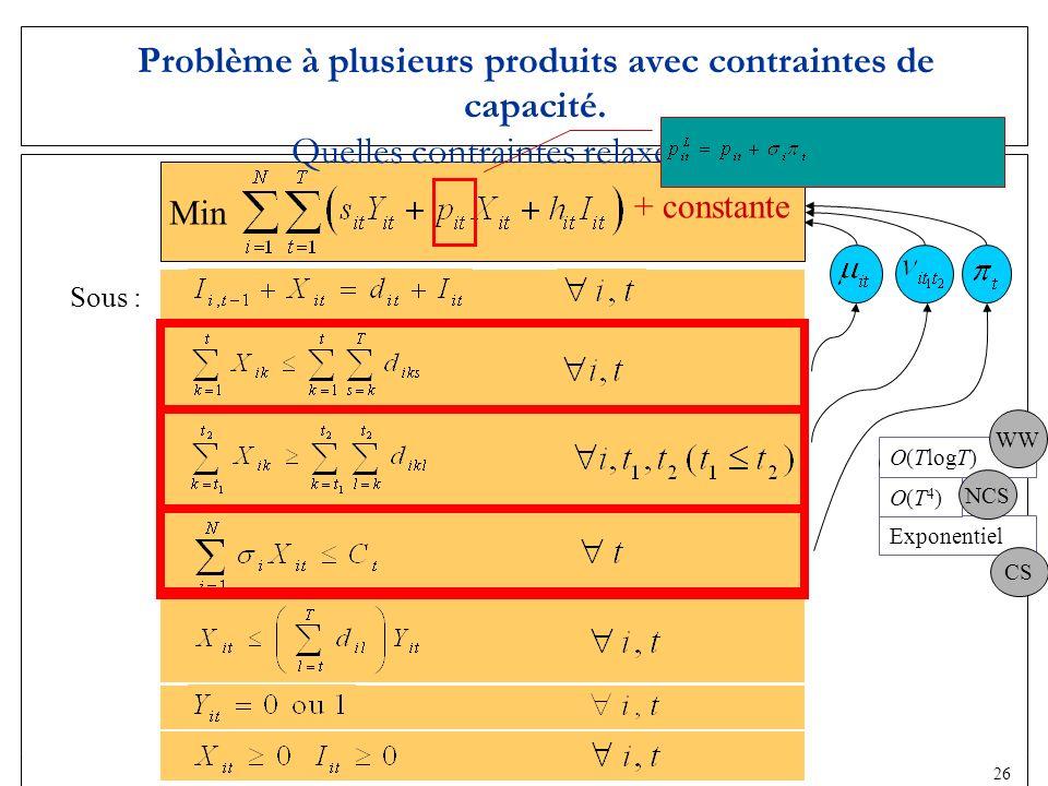 Problème à plusieurs produits avec contraintes de capacité