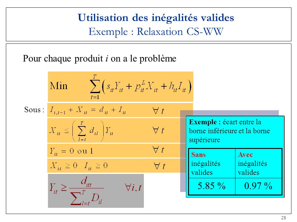 Utilisation des inégalités valides Exemple : Relaxation CS-WW