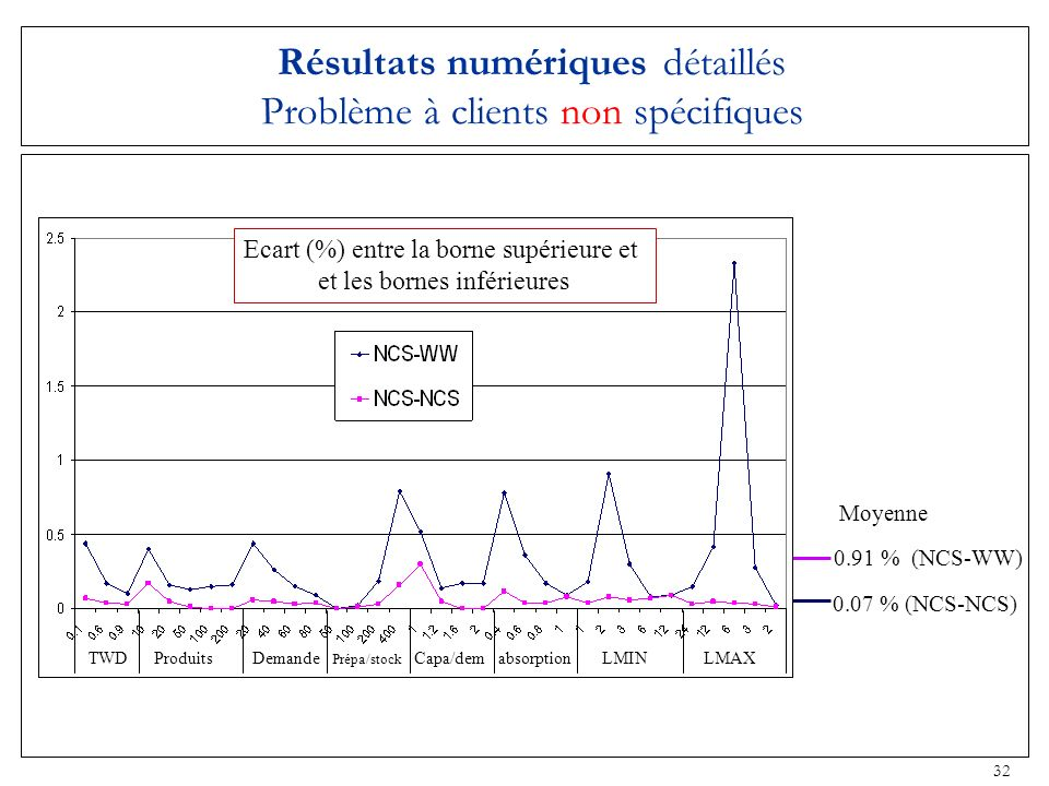 Résultats numériques détaillés Problème à clients non spécifiques
