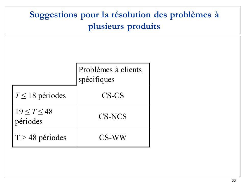 Suggestions pour la résolution des problèmes à plusieurs produits