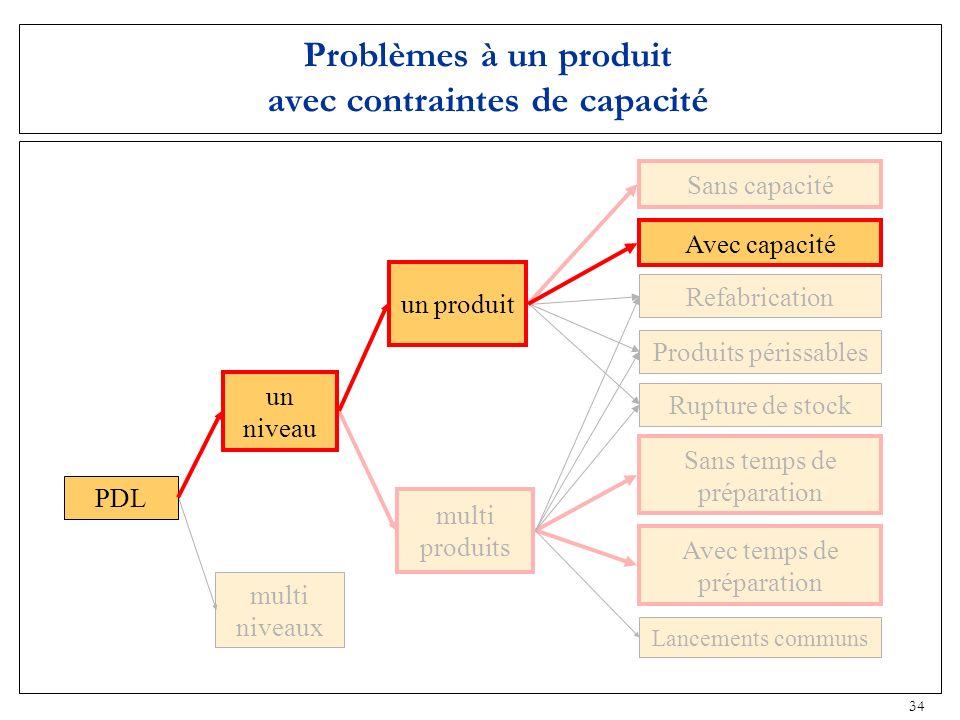 Problèmes à un produit avec contraintes de capacité