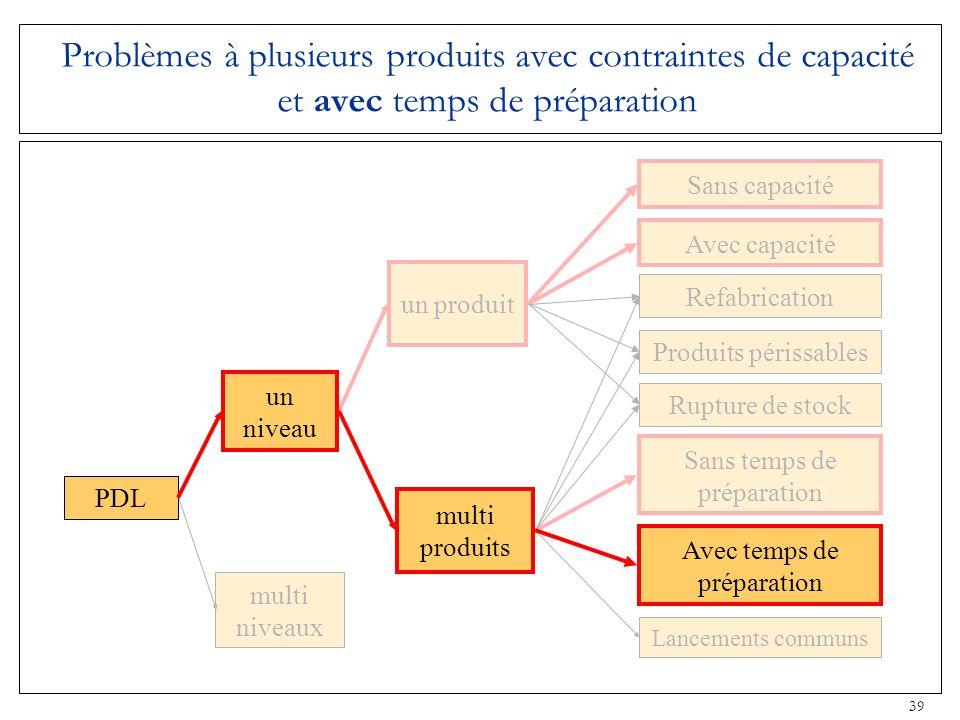 Problèmes à plusieurs produits avec contraintes de capacité et avec temps de préparation