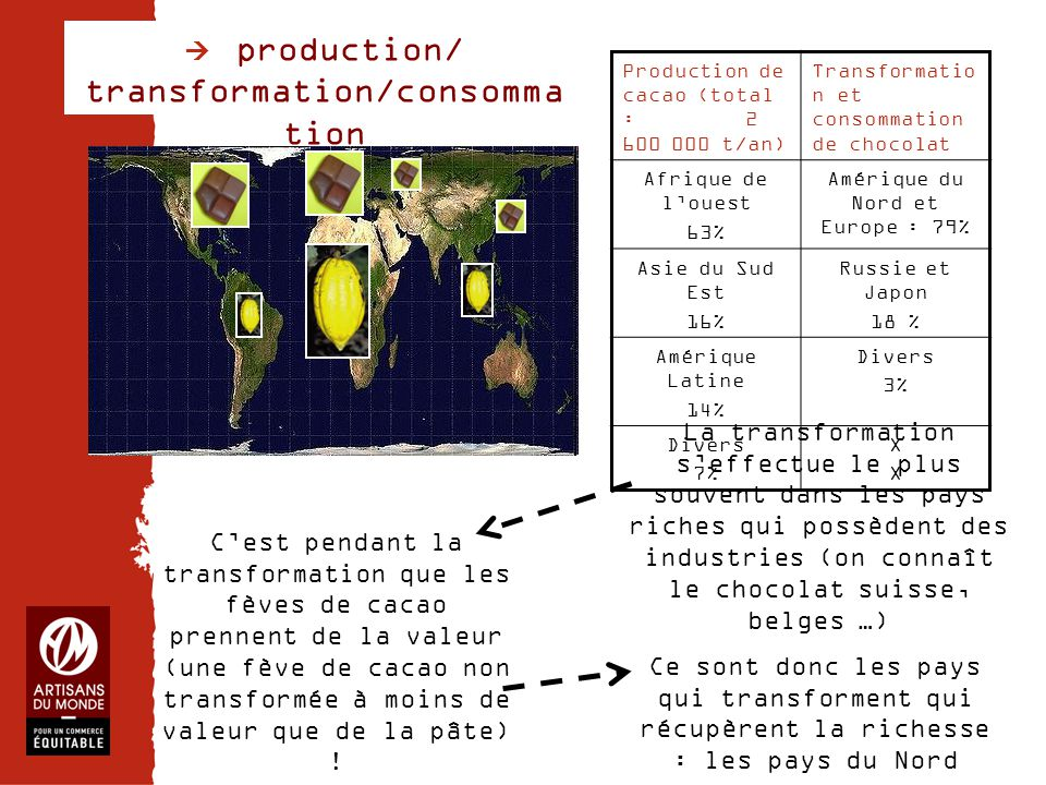  production/ transformation/consommation