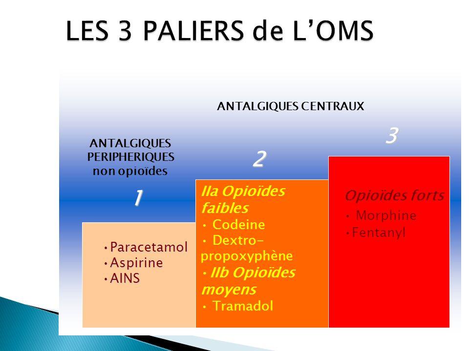 LES 3 PALIERS de L'OMS 3 2 1 IIa Opioïdes faibles Opioïdes forts