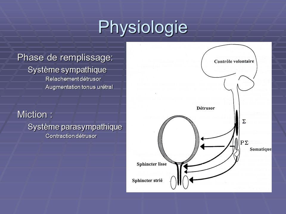 Physiologie Phase de remplissage: Miction : Système sympathique