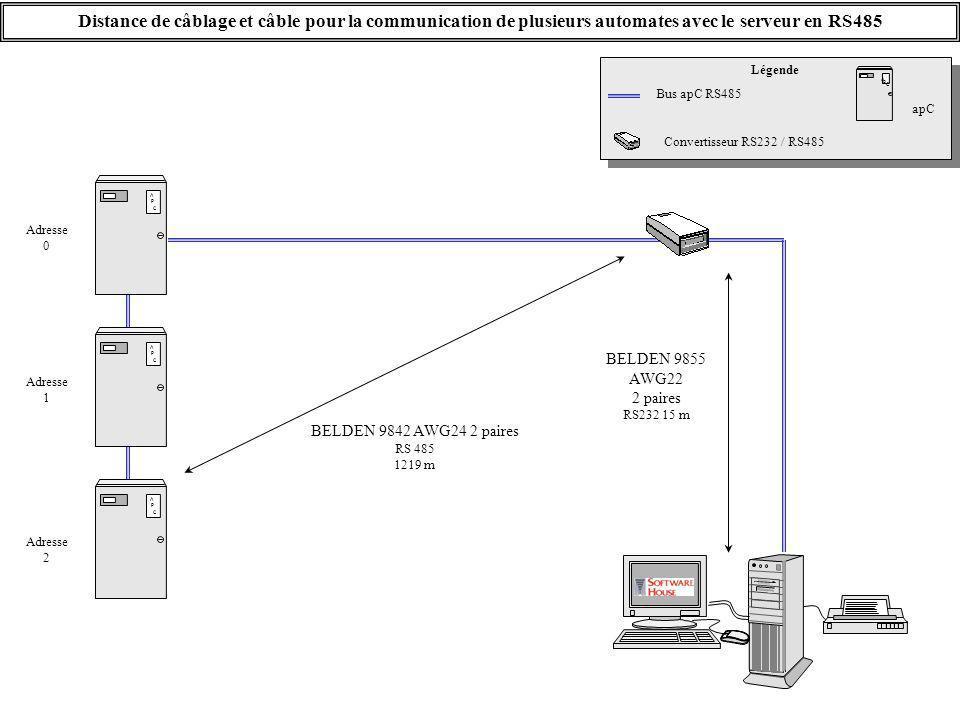 Distance de câblage et câble pour la communication de plusieurs automates avec le serveur en RS485