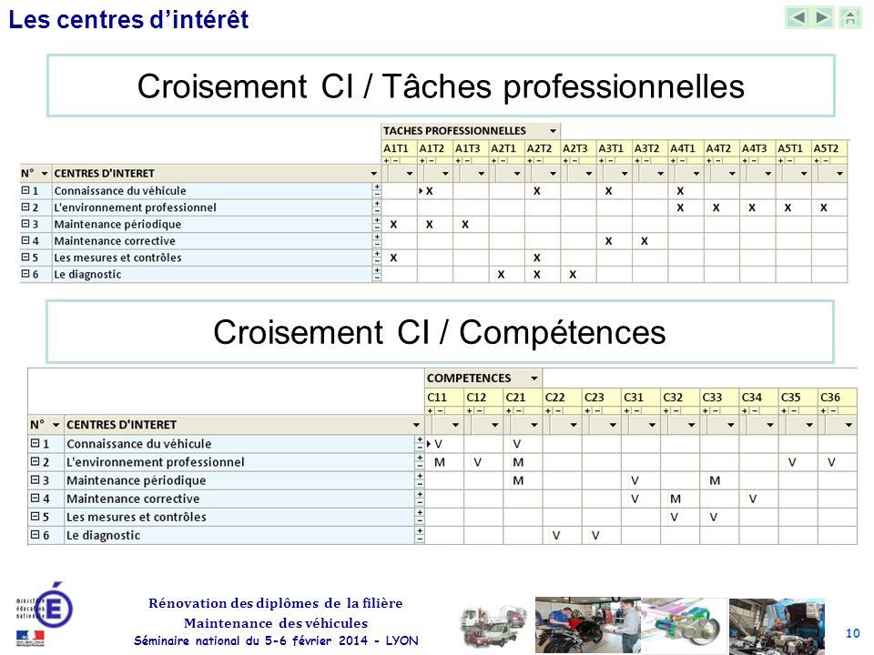 Croisement CI / Tâches professionnelles