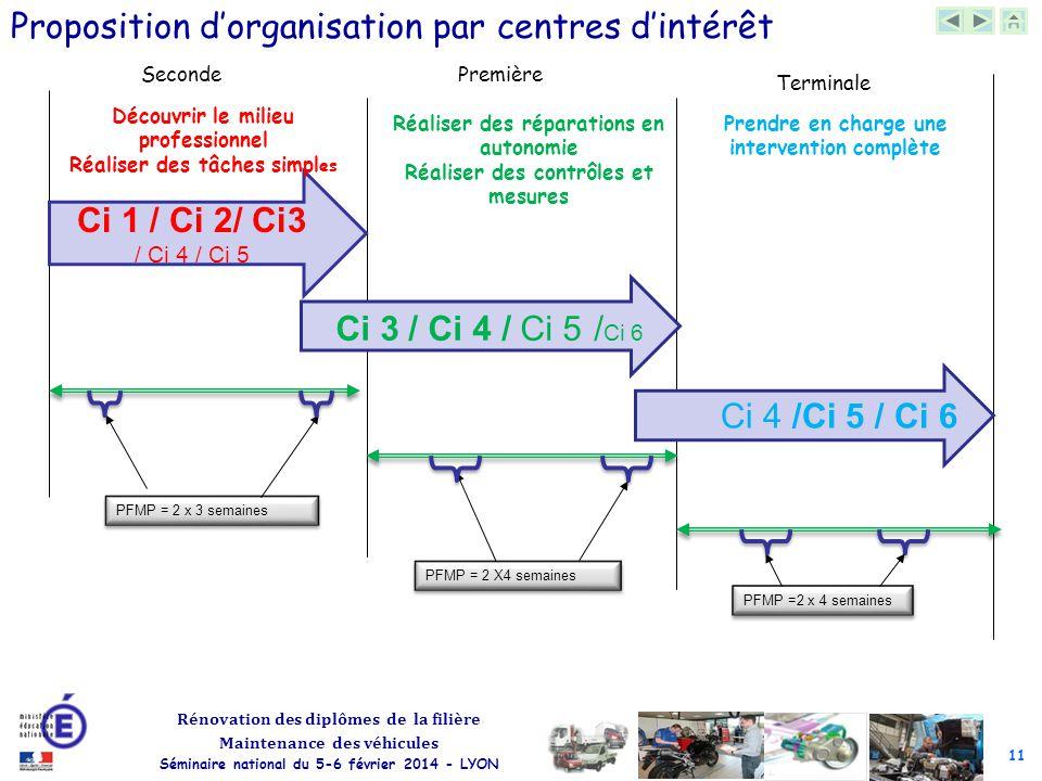 Proposition d'organisation par centres d'intérêt