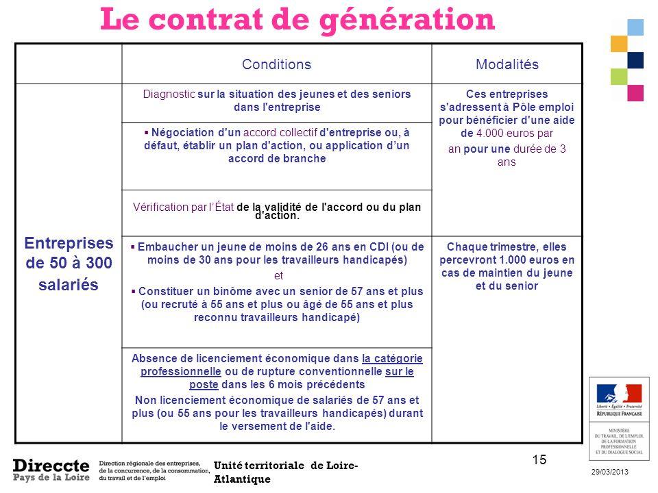 Le contrat de génération