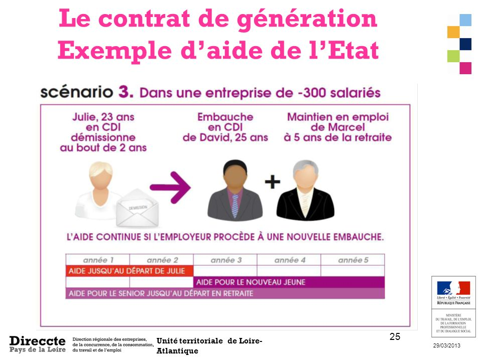 Le contrat de génération Exemple d'aide de l'Etat