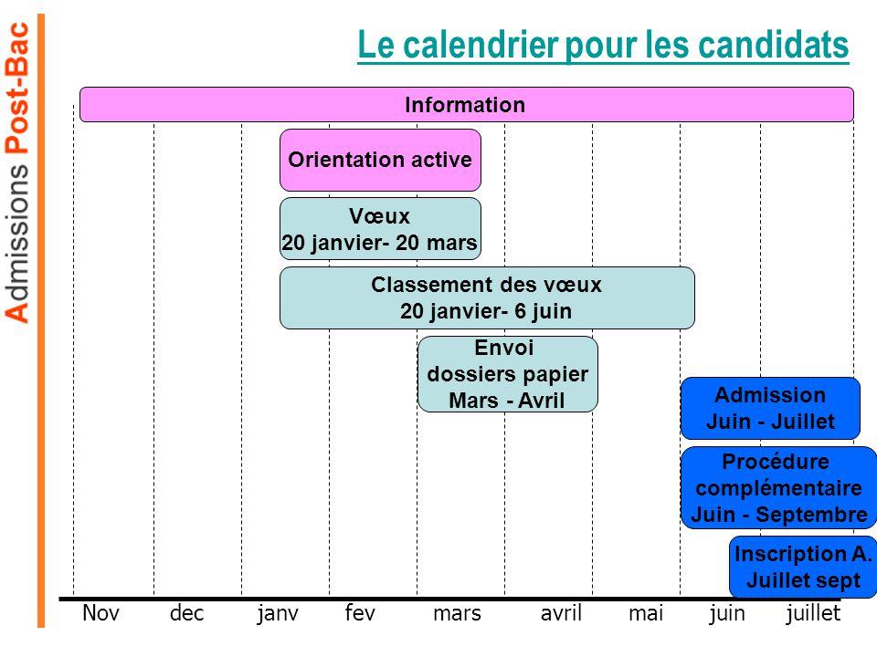 Le calendrier pour les candidats