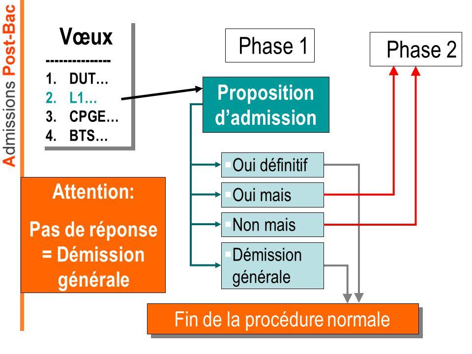 Proposition d'admission Pas de réponse = Démission générale