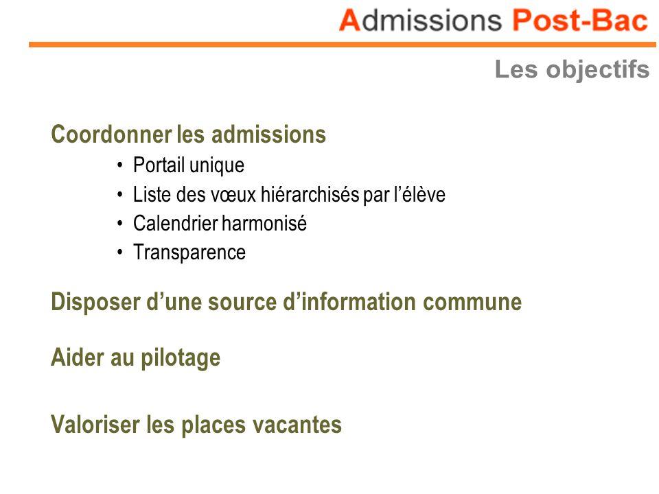 Coordonner les admissions