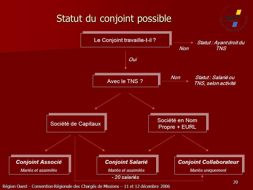 Statut du conjoint possible