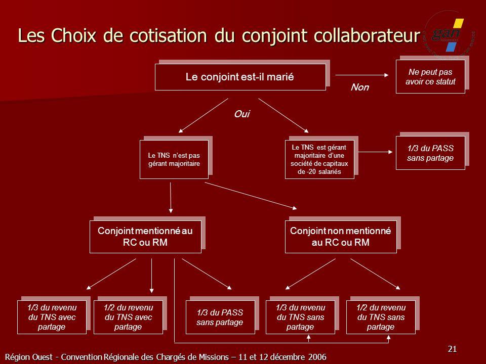 Les Choix de cotisation du conjoint collaborateur