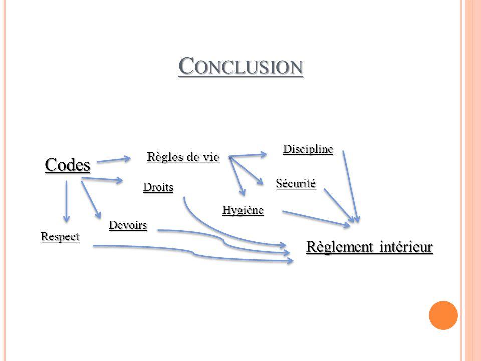 Conclusion Codes Règlement intérieur Discipline Règles de vie Sécurité
