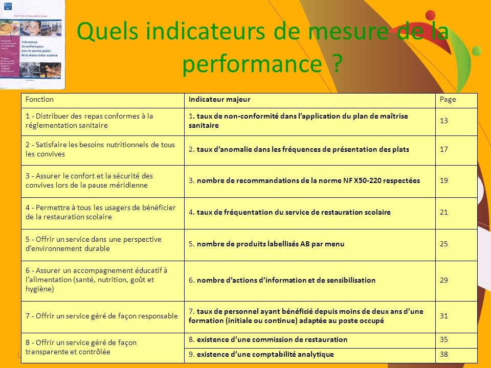 Quels indicateurs de mesure de la performance