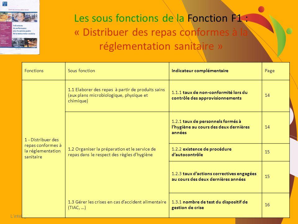 Les sous fonctions de la Fonction F1 : « Distribuer des repas conformes à la réglementation sanitaire »