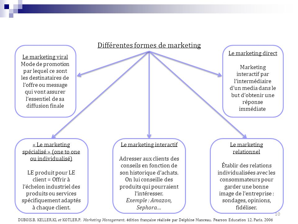 Différentes formes de marketing