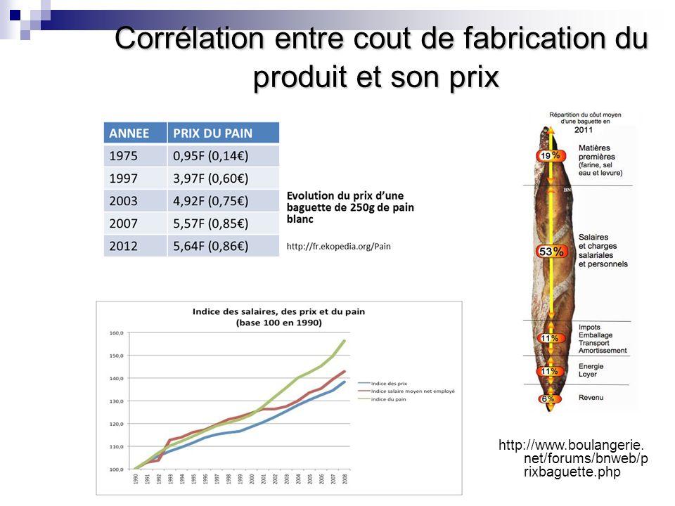 Corrélation entre cout de fabrication du produit et son prix