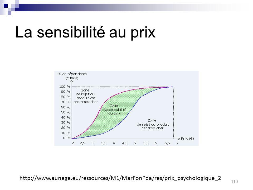 La sensibilité au prix http://www.aunege.eu/ressources/M1/MarFonPda/res/prix_psychologique_2 113