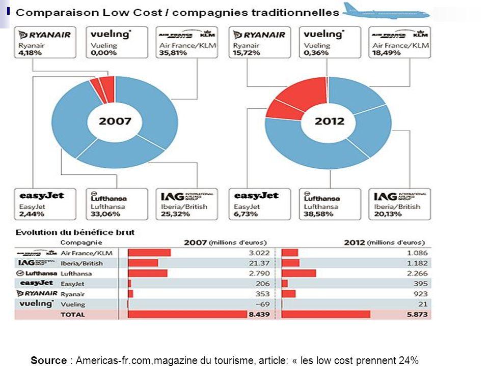 Source : Americas-fr.com,magazine du tourisme, article: « les low cost prennent 24% des gains » publié le 10/07/2012