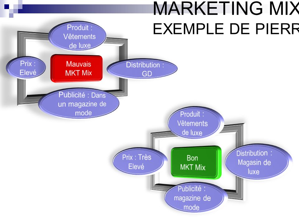 MARKETING MIX EXEMPLE DE PIERRE CARDIN