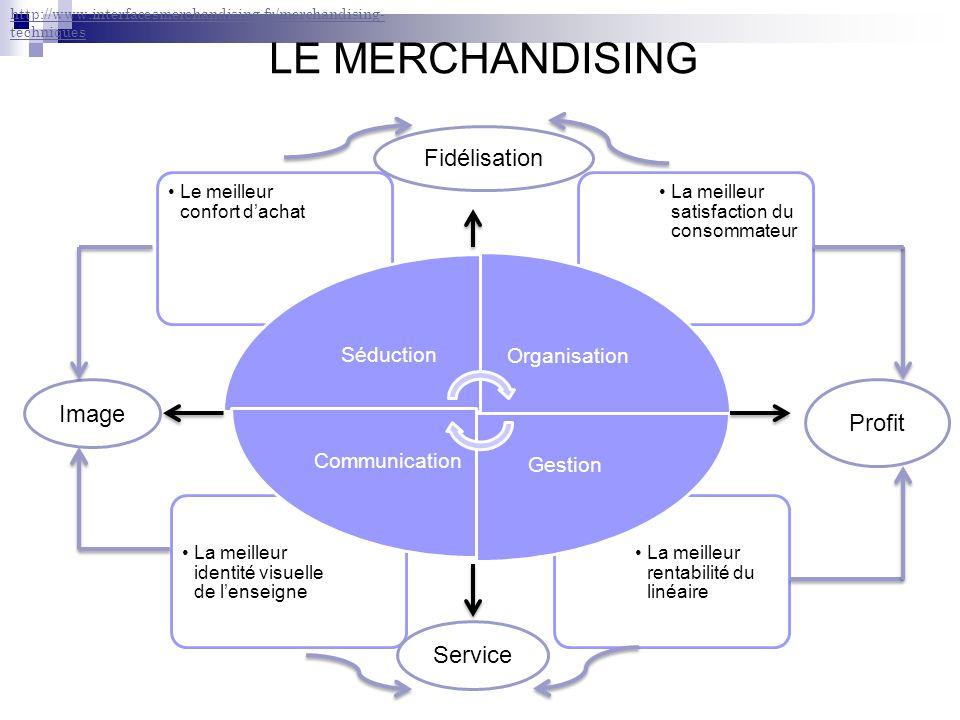 LE MERCHANDISING Fidélisation Image Profit Service