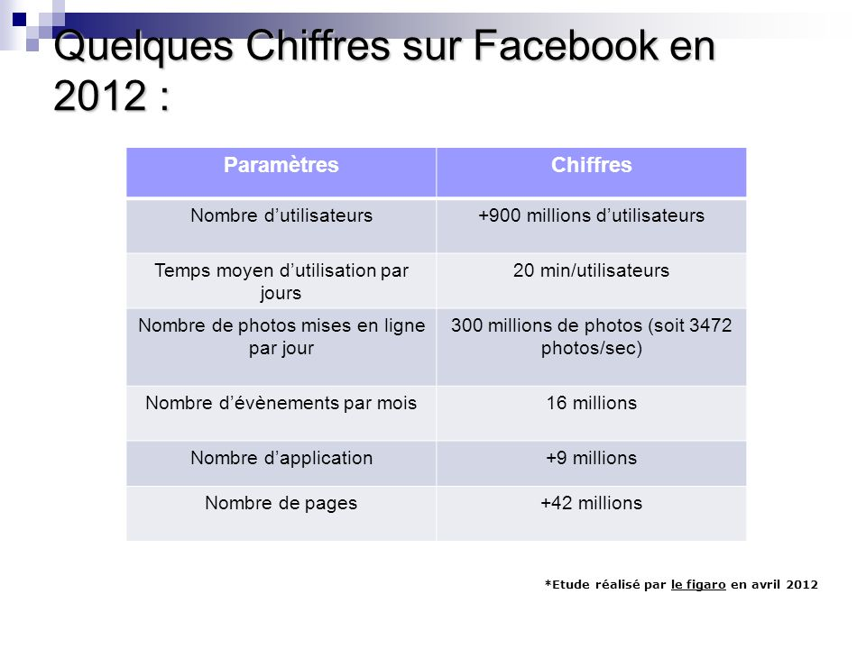 Quelques Chiffres sur Facebook en 2012 :