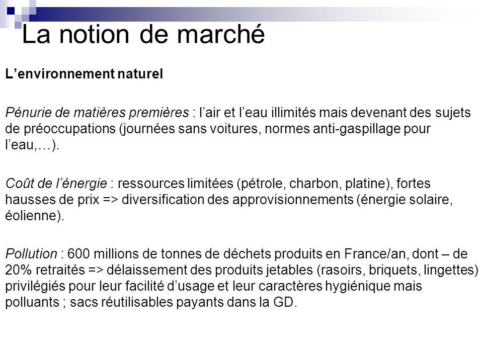 La notion de marché L'environnement naturel