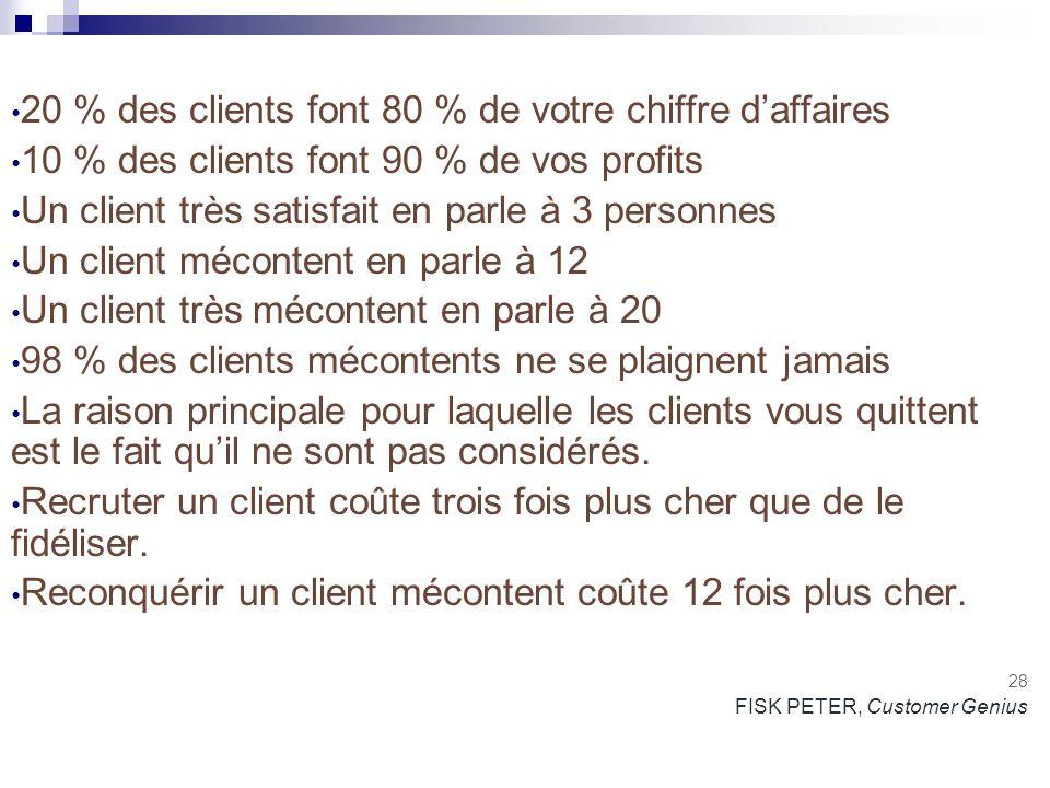 20 % des clients font 80 % de votre chiffre d'affaires