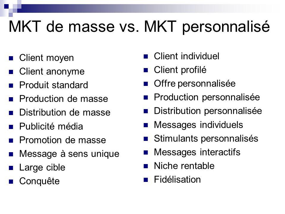 MKT de masse vs. MKT personnalisé
