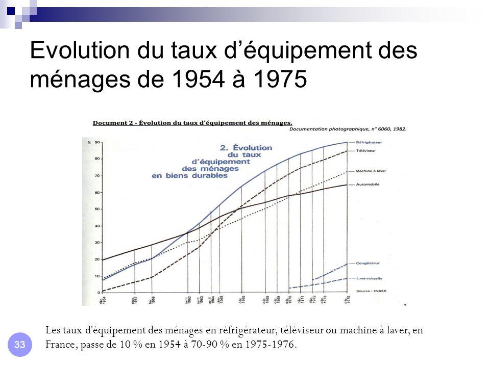 Evolution du taux d'équipement des ménages de 1954 à 1975