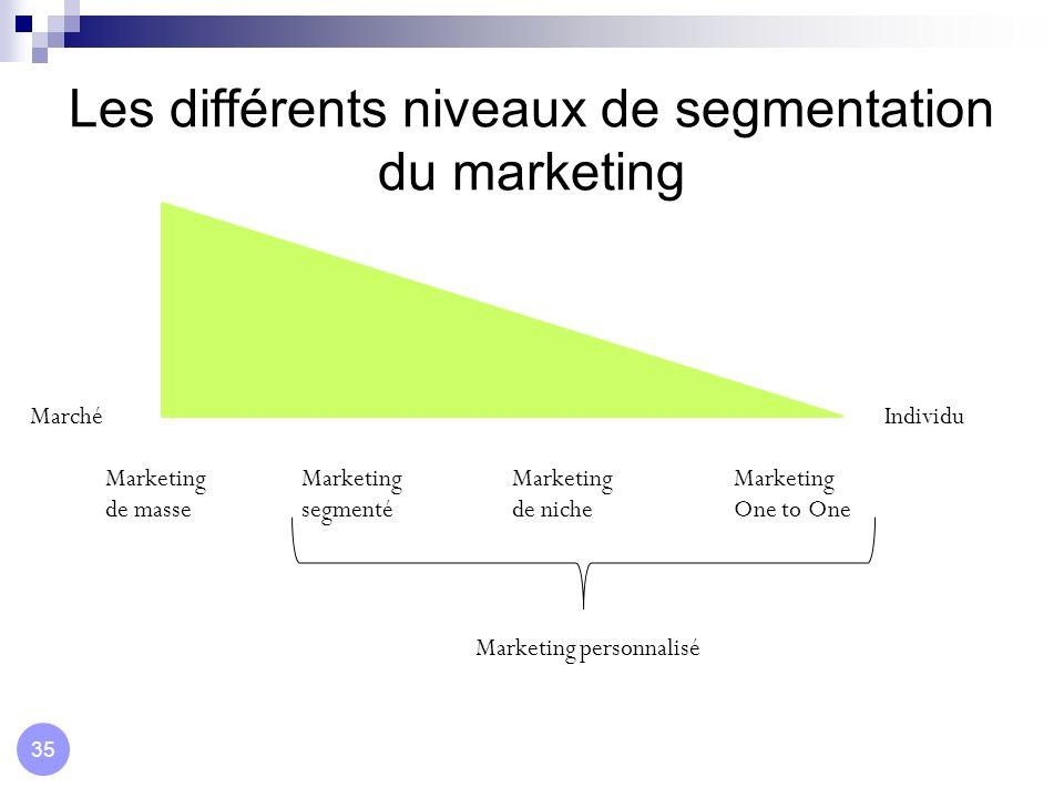 Les différents niveaux de segmentation du marketing