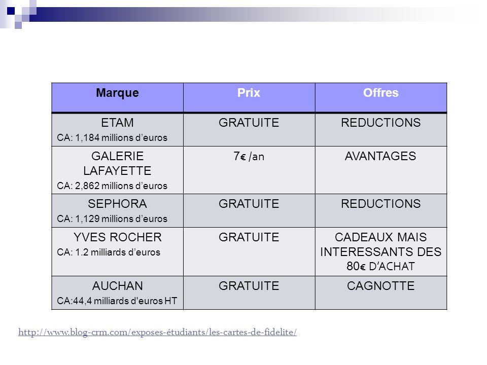 CADEAUX MAIS INTERESSANTS DES 80€ D'ACHAT