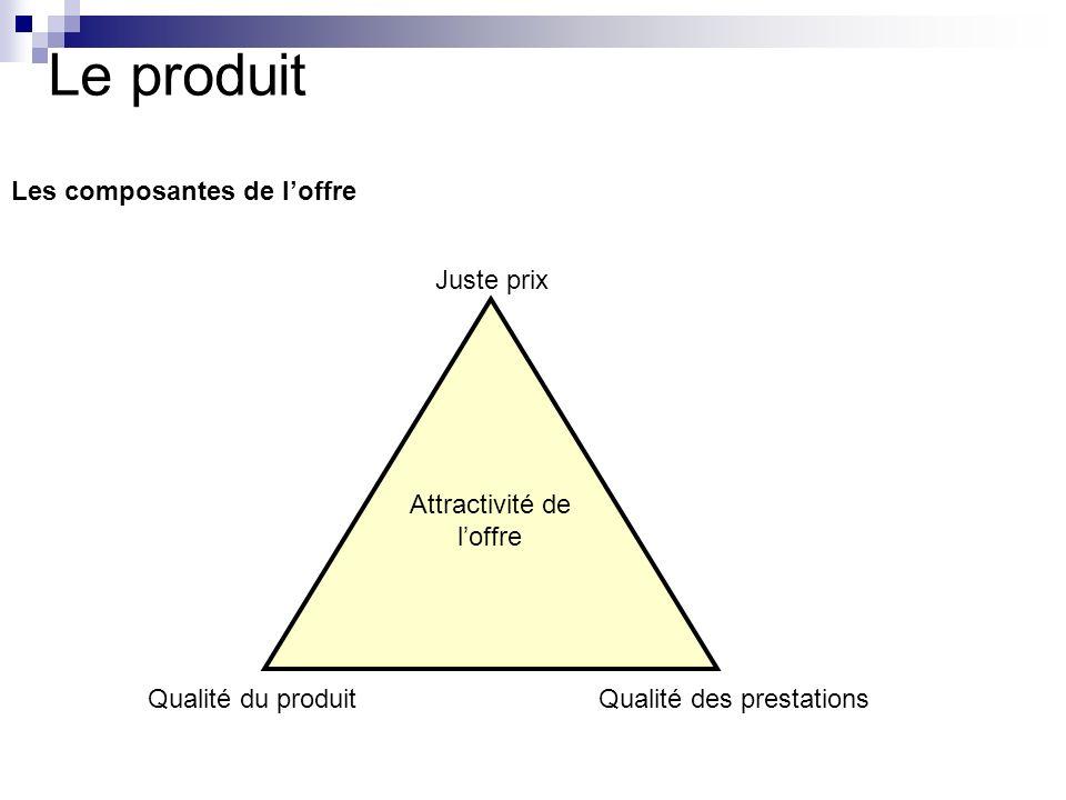 Le produit Les composantes de l'offre Juste prix