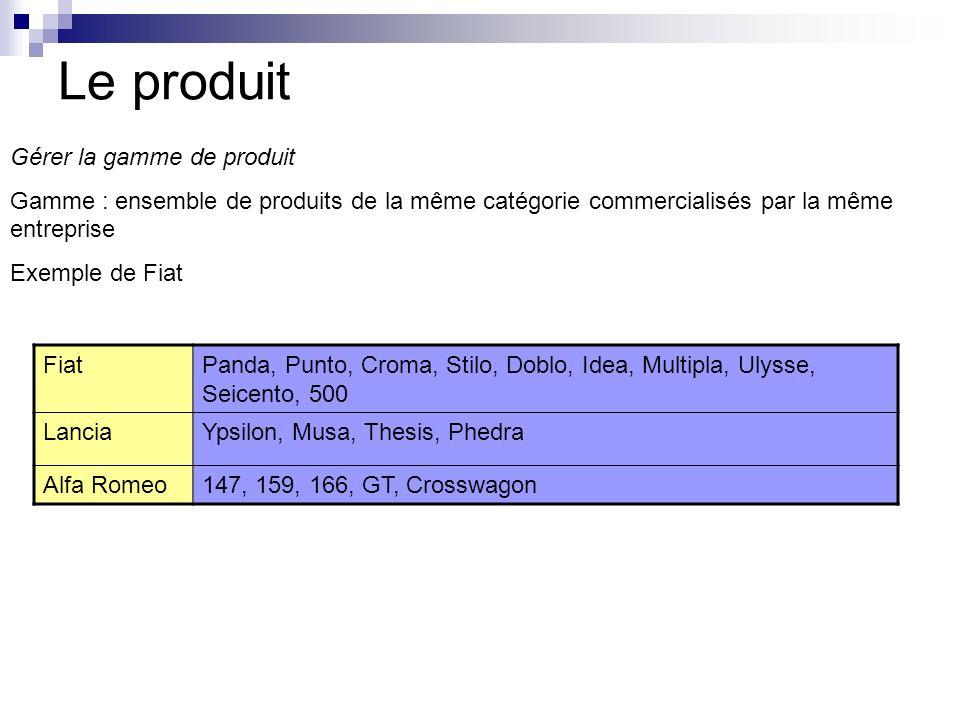 Le produit Gérer la gamme de produit