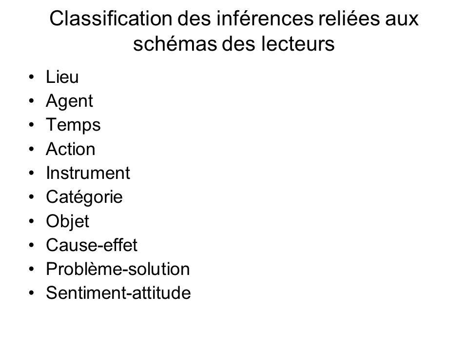Classification des inférences reliées aux schémas des lecteurs