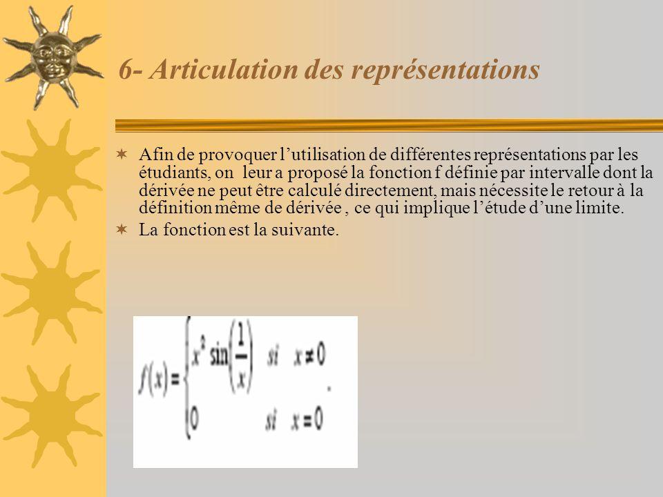 6- Articulation des représentations