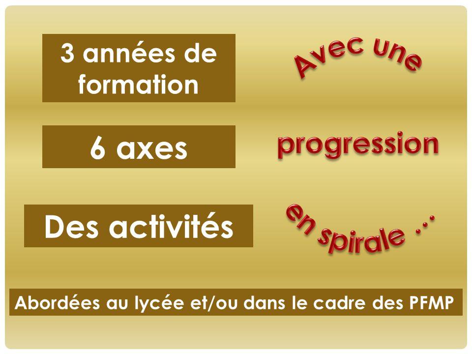 6 axes Des activités Avec une progression en spirale …