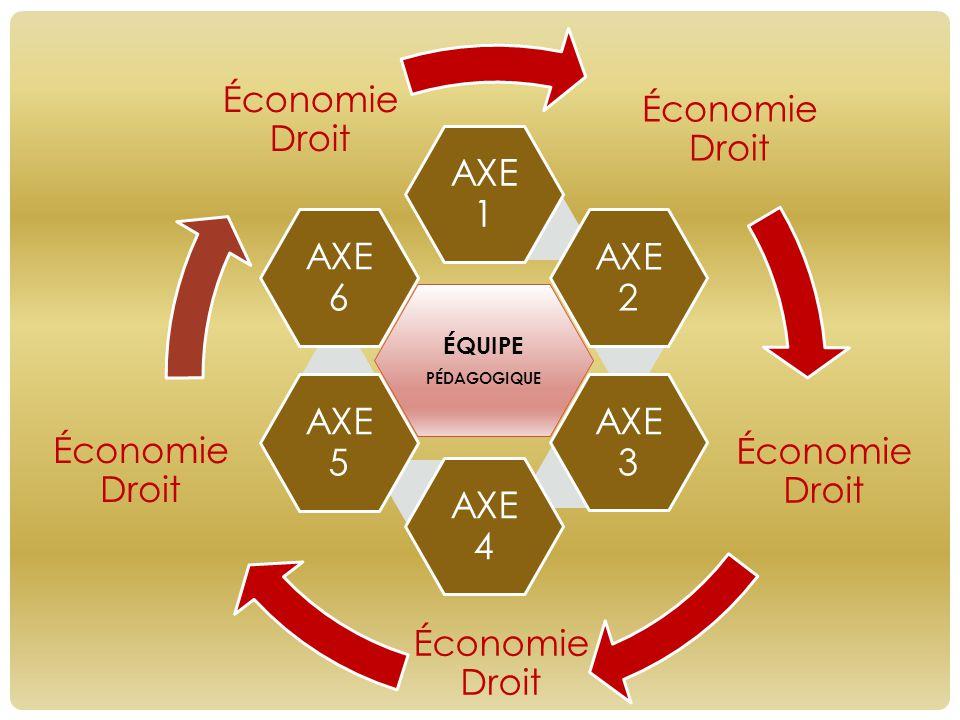 Économie Droit Économie Droit ÉQUIPE PÉDAGOGIQUE AXE 1 AXE 2 AXE 3