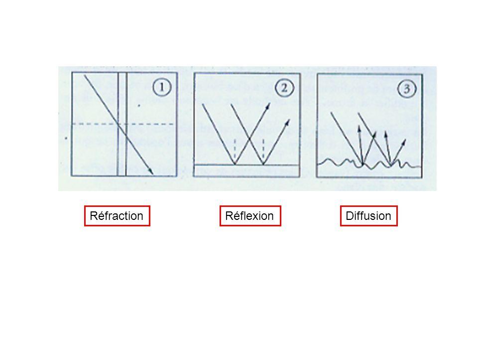 Réfraction Réflexion Diffusion