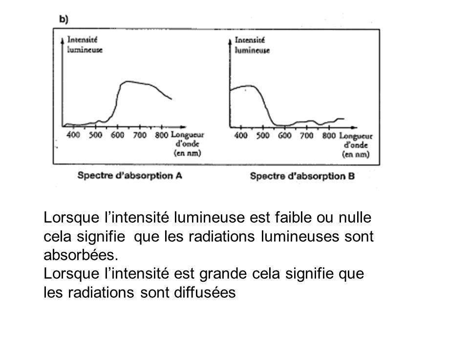 Lorsque l'intensité lumineuse est faible ou nulle cela signifie que les radiations lumineuses sont absorbées.
