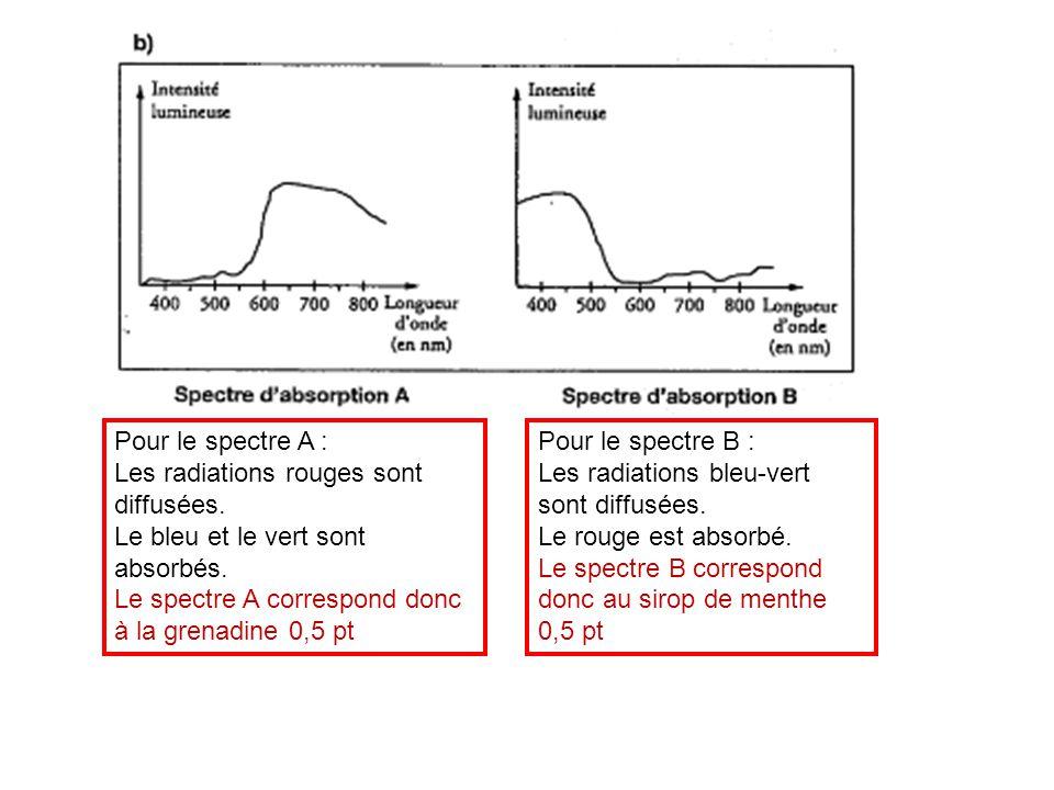 Pour le spectre A : Les radiations rouges sont diffusées. Le bleu et le vert sont absorbés. Le spectre A correspond donc à la grenadine 0,5 pt.
